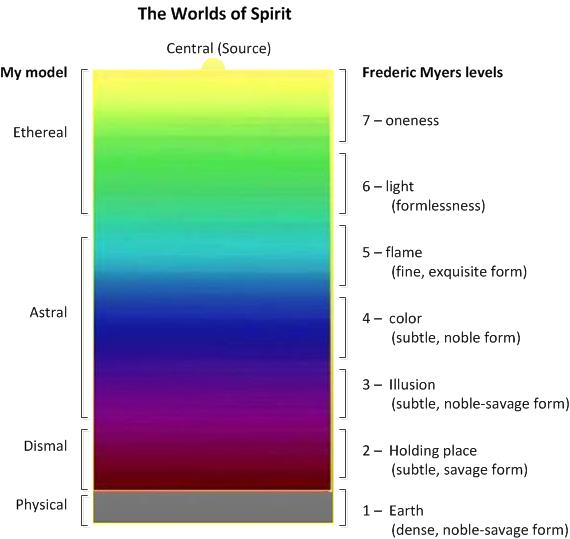 How my spirit world model (described above) correlates with the Frederic Myers model (explained below).