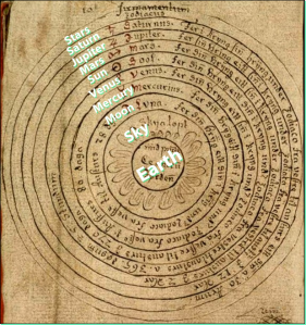 Ptolemy had a geocentric view, meaning Earth is at the center of the universe.