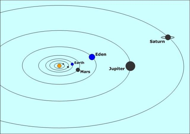 The inner orbits of our solar system.