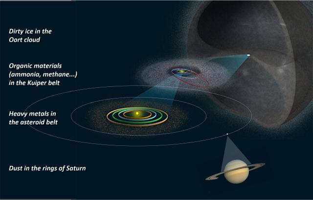 Oort-Kuiper-Asteroids-Saturn