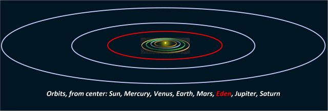 orbits01